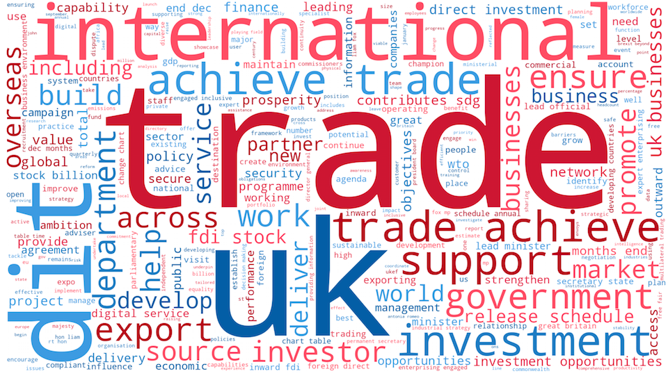 Word cloud graphic, the Department for International trade