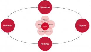 A diagram of the performance analysis model