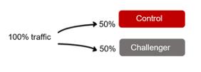 A diagram of an A/B test