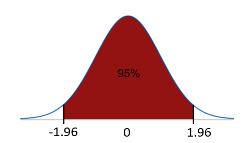 : A graph illustrating sampling distribution